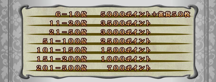 6-10位    5000ポイント+雀貨50枚 11-20位   3500ポイント 21-50位   3000ポイント 51-100位  2500ポイント 101-150位 1500ポイント 151-200位 1000ポイント 201-500位  700ポイント