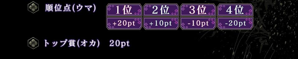 順位点(ウマ) 1位   2位    3位   4位         +20pt +10pt −10pt −20ptトップ賞(オカ) 20pt
