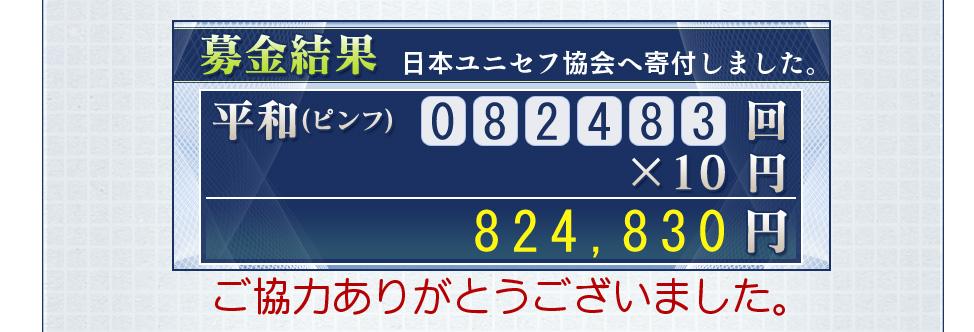 募金結果 日本ユニセフ協会へ寄付しました。平和(ピンフ)  82483回           ×10円         824,830円ご協力ありがとうございました。