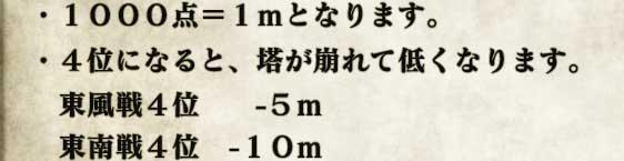 ・1000点=1mとなります。・4位になると、塔が崩れて低くなります。 東風戦4位  −5m 東南戦4位 −10m