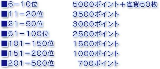 6−10位    5000ポイント+雀貨50枚11−20位   3500ポイント21−50位   3000ポイント51−100位  2500ポイント101−150位 1500ポイント151−200位 1000ポイント201−500位  700ポイント
