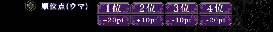 順位点(ウマ)1位 +20pt2位 +10pt3位 −10pt4位 −20pt