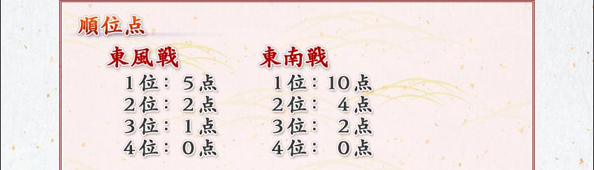 順位点東風戦   東南戦1位:5点  1位:10点2位:2点  2位: 4点3位:1点  3位: 2点4位:0点  4位: 0点