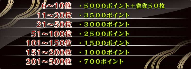 6〜10位    5000ポイント+雀貨50枚11〜20位   3500ポイント21〜50位   3000ポイント51〜100位  2500ポイント101〜150位 1500ポイント151〜200位 1000ポイント201〜500位  700ポイント