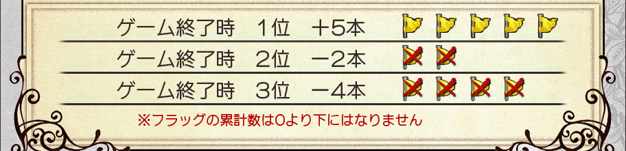 ゲーム終了時 1位 +5本ゲーム終了時 2位 -2本ゲーム終了時 3位 -4本※フラッグの累計数は0より下にはなりません