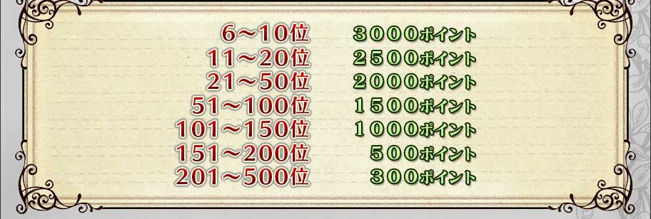 6〜10位    3000ポイント11〜20位   2500ポイント21〜50位   2000ポイント51〜100位  1500ポイント101〜150位 1000ポイント151〜200位 500ポイント201〜500位  300ポイント