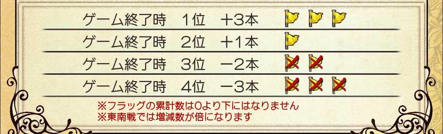 ゲーム終了時 1位 +3本ゲーム終了時 2位 +1本ゲーム終了時 3位 -2本ゲーム終了時 4位 -3本※フラッグの累計数は0より下にはなりません※東南戦では増減数が倍になります