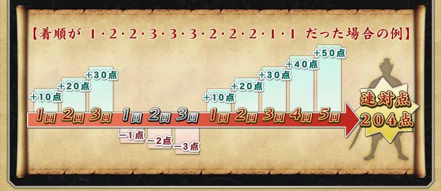 例) 着順が1・2・2・3・3・3・2・2・2・1・1だった場合10+20+30−1−2−3+10+20+30+40+50=連対点204点
