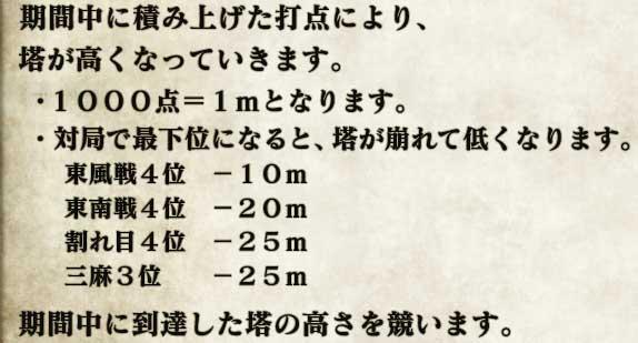 期間中に積み上げた打点により、塔が高くなっていきます。・1000点=1mとなります。・対局で最下位になると、塔が崩れて低くなります。 東風戦4位 -10m 東南戦4位 -20m 割れ目4位 -25m 三麻3位   -25m期間中に到達した塔の高さを競います。