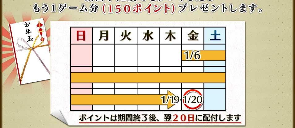 期間中、1度でもプレイしたらもう1ゲーム分(150ポイント)プレゼントします。ポイントは期間終了後、翌20日に配付します