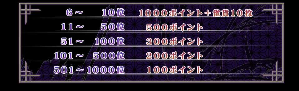 6〜10位 1000ポイント+雀貨10枚11〜50位 500ポイント51〜100位 300ポイント 101〜500位 200ポイント501〜1000位 100ポイント