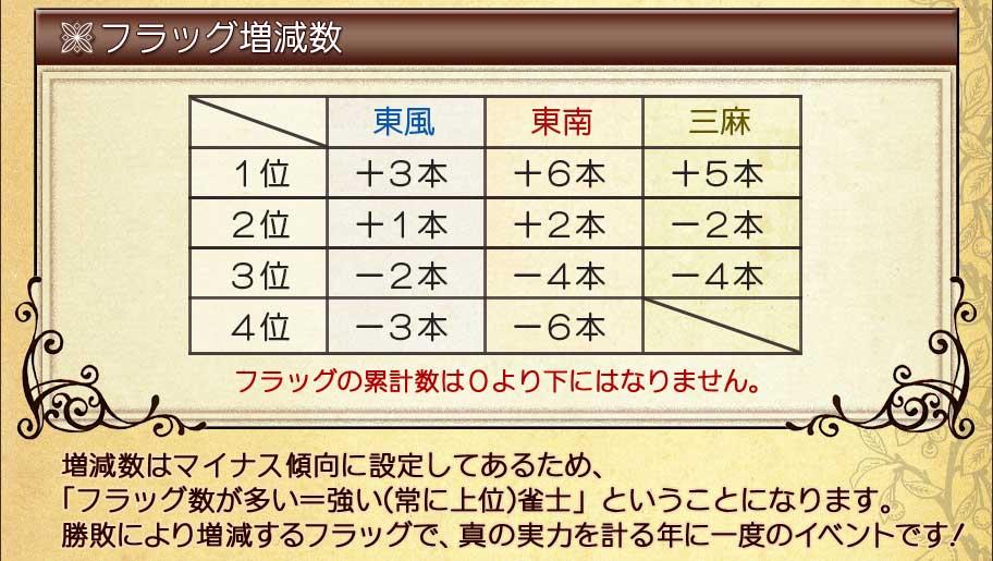 フラッグ増減数東風 東南 三麻1位 +3本 +6本 +5本2位 +1本 +2本 −2本3位 −2本 −4本 −4本4位 −3本 −6本フラッグの累計数は0より下にはなりません。増減数はマイナス傾向に設定してあるため、「フラッグ数が多い=強い(常に上位)雀士」ということになります。勝敗により増減するフラッグで、真の実力を計る年に一度のイベントです!