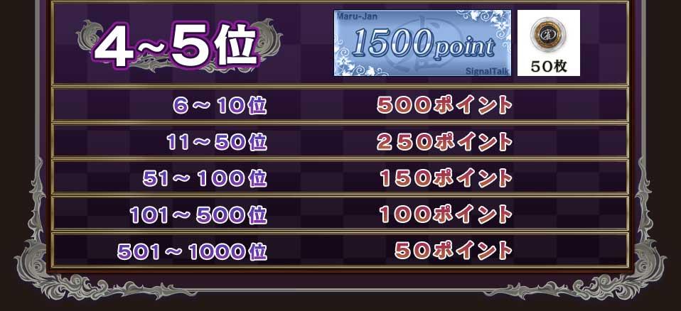 4〜5位 1500ポイント+雀貨50枚6〜10位 500ポイント11〜50位 250ポイント51〜100位   150ポイント101〜500位 100ポイント501〜1000位 50ポイント