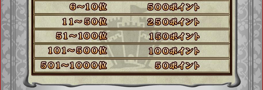 6〜10位 500ポイント11〜50位 250ポイント51〜100位 150ポイント101〜500位 100ポイント501〜1000位 50ポイント
