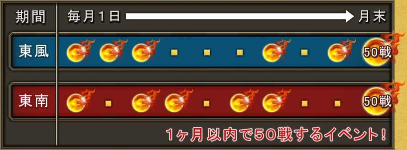 期間 毎月1日→月末1ヶ月内で50戦するイベント!