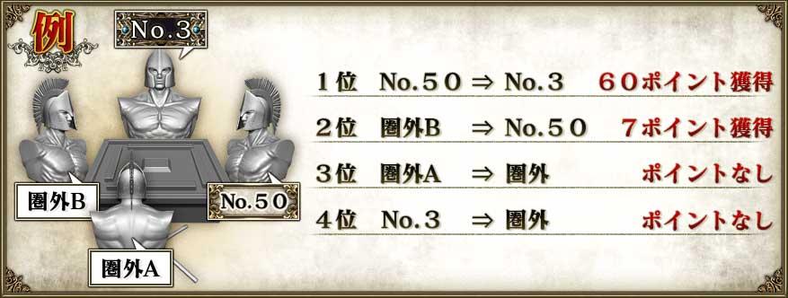 例1位 No.50  ⇒ No.3  60ポイント獲得2位 圏外B   ⇒ No.50 7ポイント獲得3位 圏外A   ⇒ 圏外   ポイントなし4位 No.3   ⇒ 圏外   ポイントなし