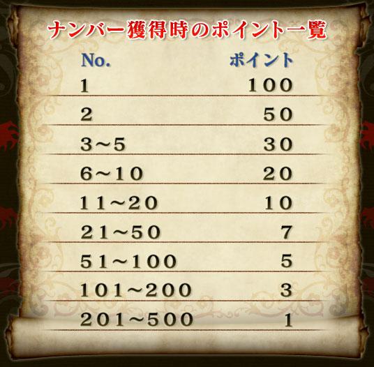 ナンバー獲得時のポイント一覧No.      ポイント1        1002        503〜5      306〜10     2011〜20    1021〜50    751〜100   5101〜200  3201〜500  1