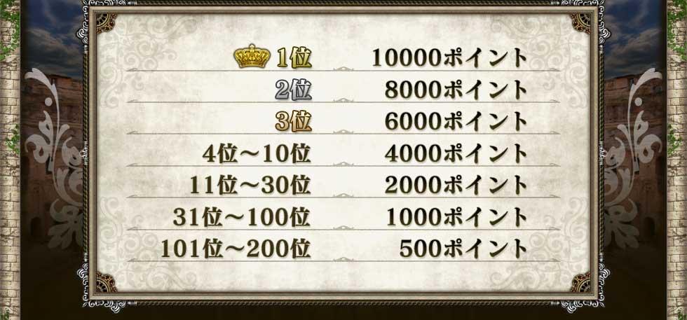 1位 10000ポイント        2位 8000ポイント        3位 6000ポイント   4位〜10位 4000ポイント  11位〜30位 2000ポイント 31位〜100位 1000ポイント101位〜200位 500ポイント