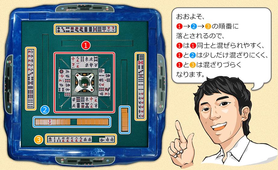 捨て牌、山牌、手牌の混ざり具合説明