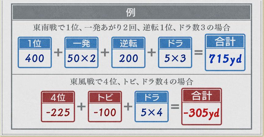 特定の条件での飛距離詳細(2)