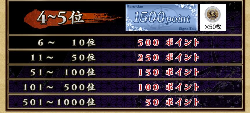 4~5位 1500ポイント+雀貨50枚6~10位 500ポイント11~50位 250ポイント51~100位 150ポイント101~500位 100ポイント501~1000位 50ポイント