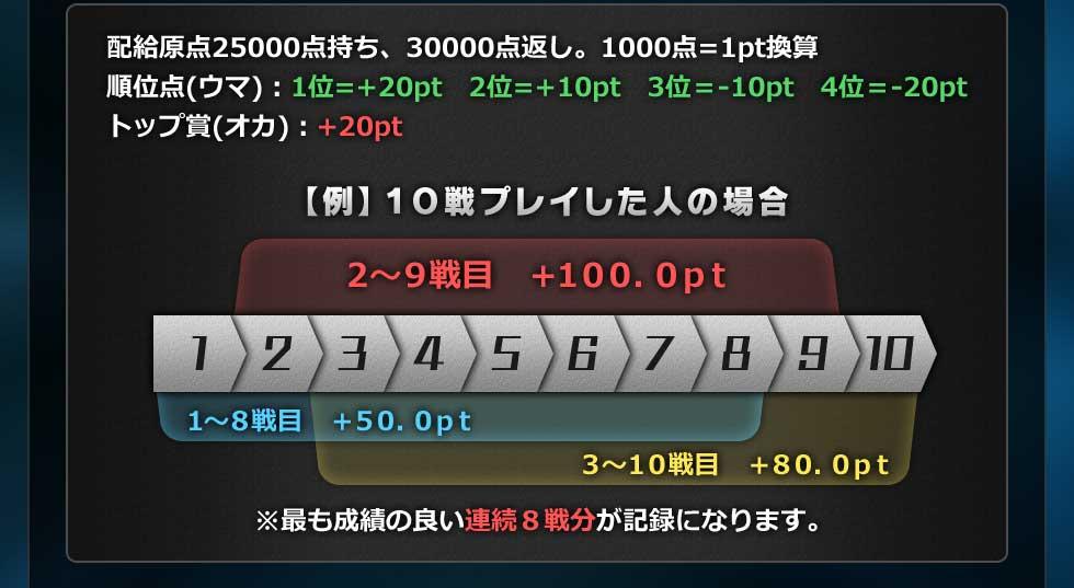 配給原点25000点持ち、30000点返し。1000点=1pt換算順位点(ウマ):1位=+20pt 2位=+10pt 3位=-10pt 4位=-20ptトップ賞(オカ):+20pt【例】10戦プレイした人の場合1~8戦目 +50.0pt2~9戦目 +100.0pt3~10戦目 +80.0pt※最も成績の良い連続8戦分が記録になります。