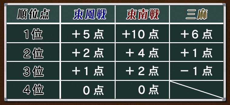 順位  東風戦  東南戦  三麻1位  +5点 +10点 +6点2位  +2点  +4点 +1点3位  +1点  +2点 −1点4位   0点   0点