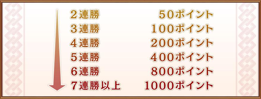 2連勝 50ポイント3連勝 100ポイント4連勝 200ポイント5連勝 400ポイント6連勝 800ポイント7連勝以上 1000ポイント