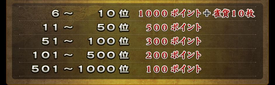 6~10位 1000ポイント+雀貨10枚11~50位 500ポイント51~100位 300ポイント101~500位 200ポイント501~1000位 100ポイント