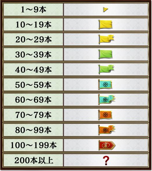 1〜9本10〜19本20〜29本30〜39本40〜49本50〜59本60〜69本70〜79本80〜99本100〜199本200本以上