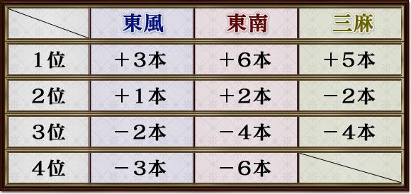 東風  東南  三麻1位 +3本 +6本 +5本2位 +1本 +2本 −2本3位 −2本 −4本 −4本4位 −3本 −6本