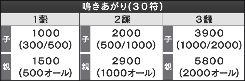 鳴きあがり(30符)