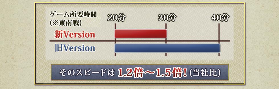ゲーム所要時間(※東南戦) 新Version 30分 旧Version 40分  そのスピードは1.2倍〜1.5倍(当社比)