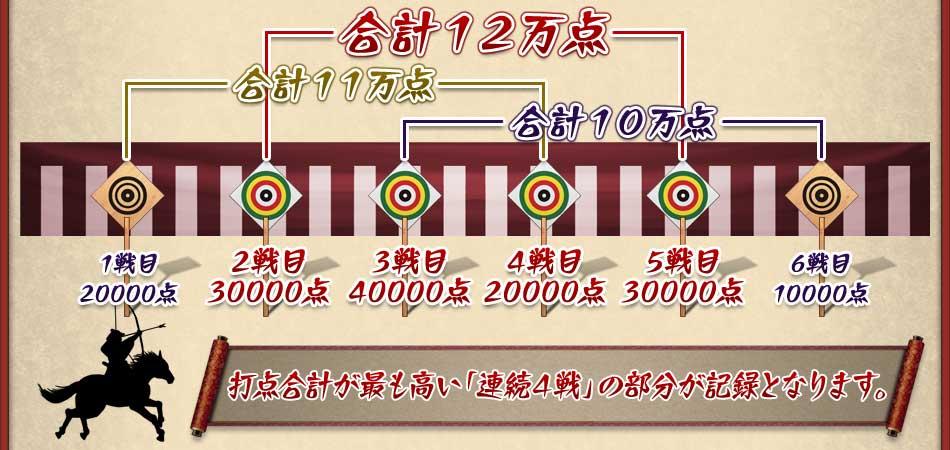 合計11万点合計12万点合計10万点1戦目20000点2戦目30000点3戦目40000点4戦目20000点5戦目30000点6戦目10000点打点合計が最も高い「連続4戦」の部分が記録となります。