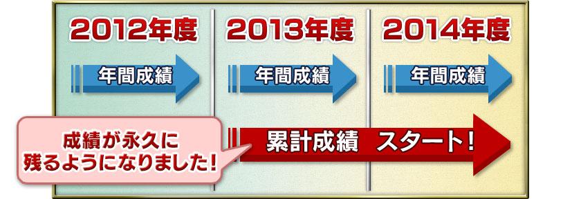 2012年度 年間成績⇒2013年度 年間成績⇒成績は永久に残るようになりました!累計成績 スタート!⇒2014年度 年間成績