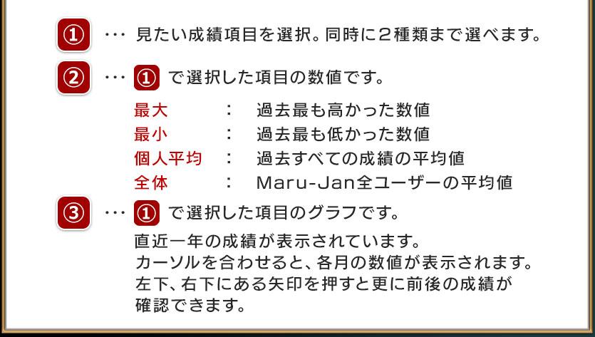 使い方について(2)