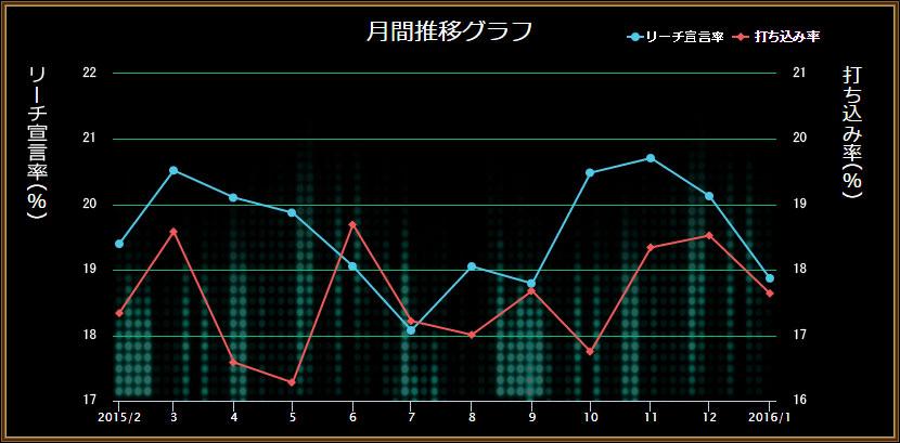 グラフ(2)