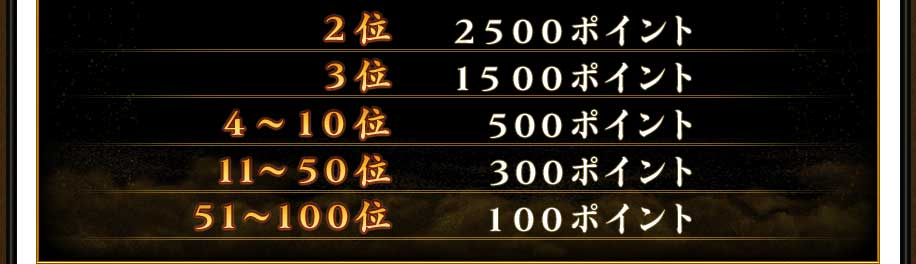 2位 2500ポイント3位 1500ポイント4~10位 500ポイント11~50位 300ポイント51~100位 100ポイント