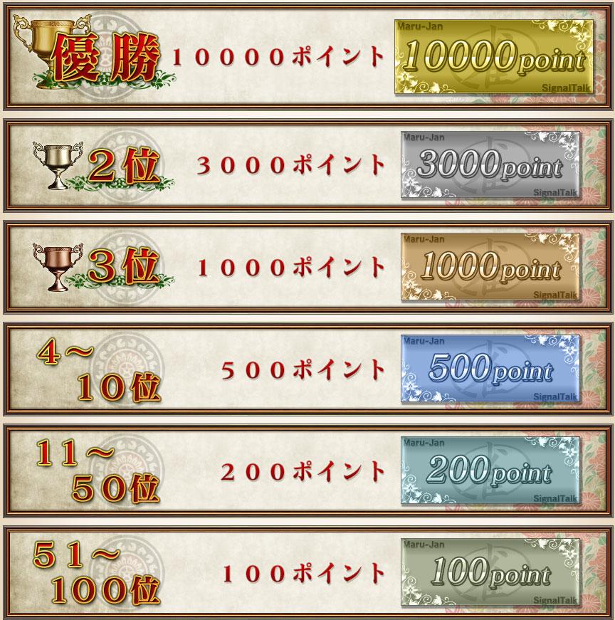 優勝 10000ポイント2位 3000ポイント3位 1000ポイント4~10位 500ポイント11~50位 200ポイント51~100位 100ポイント
