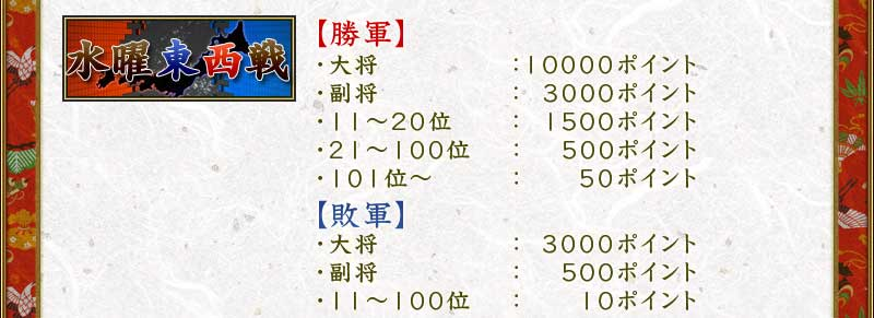 水曜東西戦【勝軍】・大将:10000ポイント