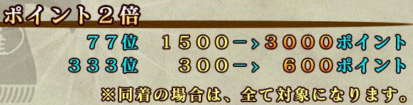 ポイント2倍 77位 1500−>3000ポイント 333位  300−>600ポイント ※同着の場合は、全て対象になります。