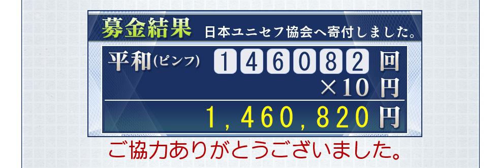 募金結果 日本ユニセフ協会へ寄付しました。 平和(ピンフ) 146082回            ×10円        1,460,820円  ご協力ありがとうございました