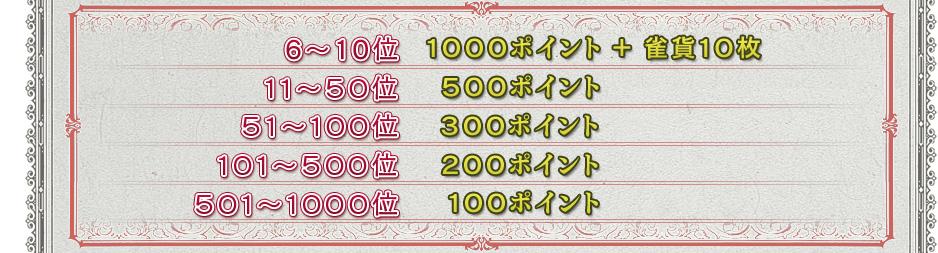 6〜10位 1000ポイント + 雀貨10枚 11〜50位 500ポイント 51〜100位 300ポイント 101〜500位 200ポイント 501〜1000位 100ポイント