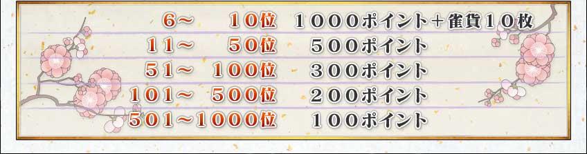 6~10位    1000ポイント+雀貨10枚 11~50位   500ポイント 51~100位   300ポイント 101~500位  200ポイント 501~1000位 100ポイント
