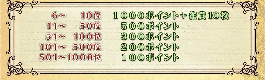 6〜10位 1000ポイント+雀貨10枚11〜50位 500ポイント51〜100位 300ポイント101〜500位 200ポイント501〜1000位 100ポイント