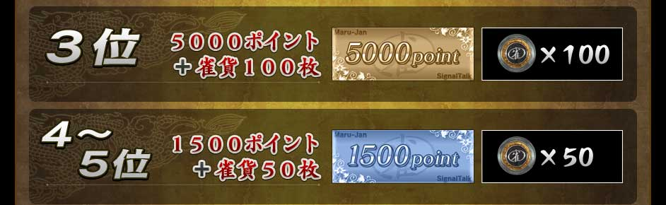 3位 5000ポイント+雀貨100枚 4〜5位 1500ポイント+雀貨50枚