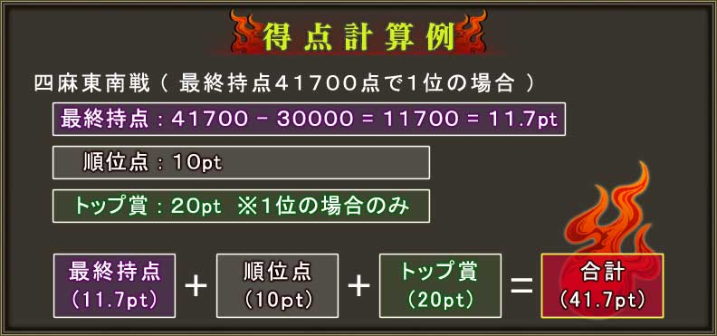 得点計算例四麻東南戦(最終持点41700点で1位の場合)最終持点:41700 - 30000 = 11700 = 11.7pt順位点:10ptトップ賞:20pt ※1位の場合のみ最終持点(11.7pt) + 順位点(10pt) + トップ賞(20pt) = 合計(41.7pt)