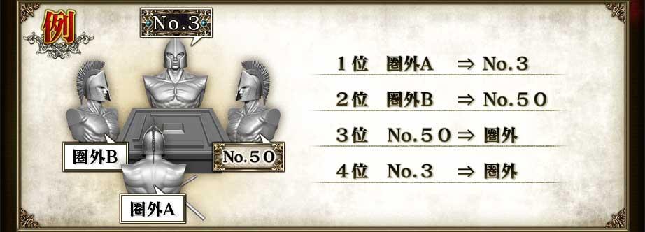 1位 圏外A   ⇒ No.32位 圏外B   ⇒ No.503位 No.50  ⇒ 圏外4位 No.3   ⇒ 圏外