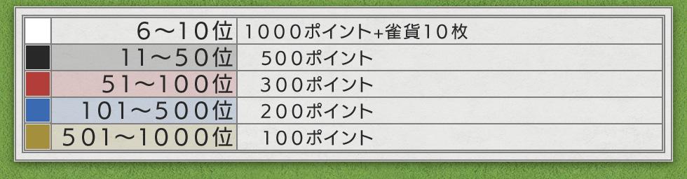 四麻部門6位~1000位詳細