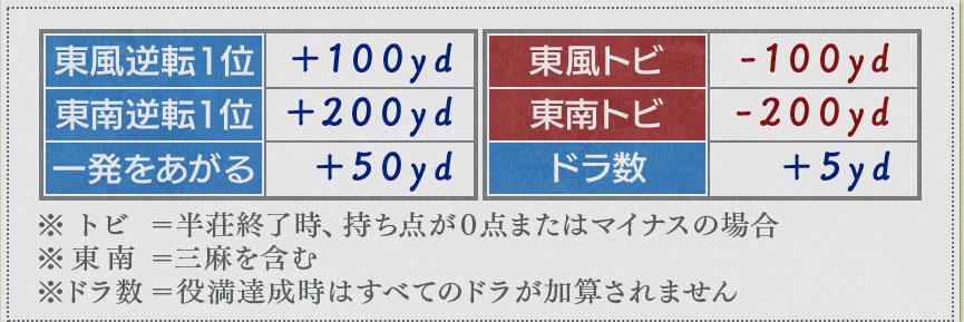 特定の条件での飛距離詳細(1)